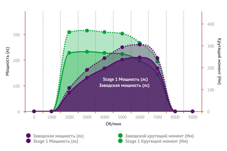 график замера мощности stage2 VW PASSAT CC 2.0 TSI
