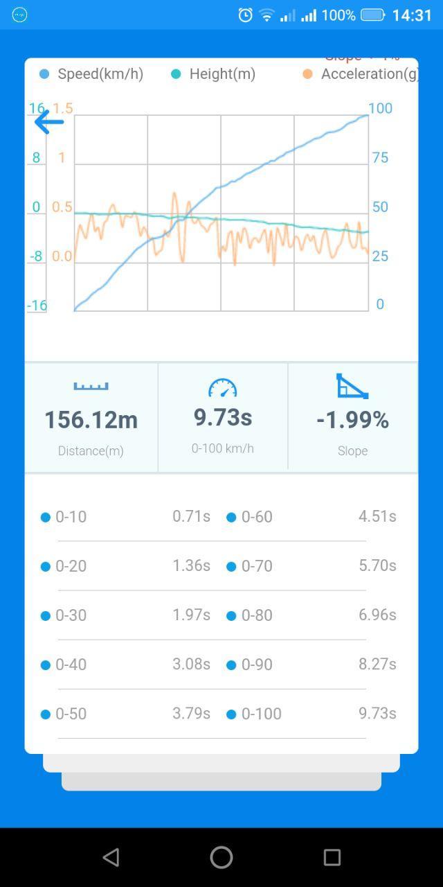 Чип тюнинг Хавейл (Haval) H6 2014 –>... 1.5 T 150 л.с. Adact stage1