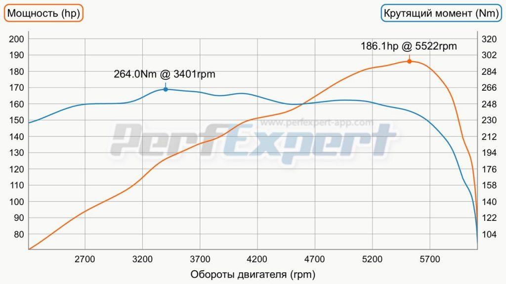 Чип тюнинг КИА (Kia) Sorento 2012 -> ... 2.4 i 188 л.с.