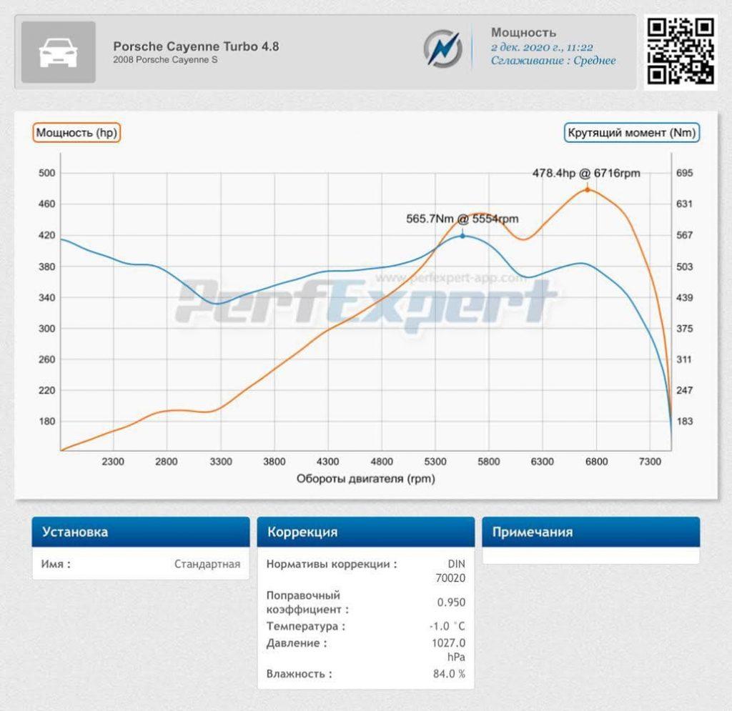 Порше (Porsche) Cayenne (957) - 2007 -> 2010 4.8 V8 S дино-стенд график