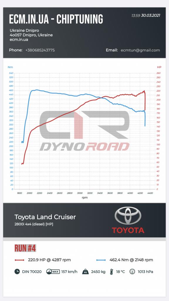 чип-тюнинг увеличение мощности stage2 Toyota Prado 2.8D 2019