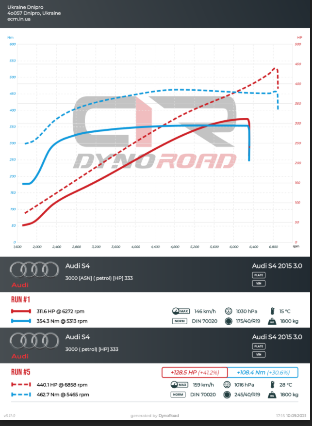 Audi S4 stage2